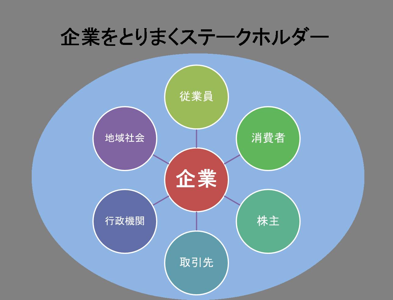 CSR(企業の社会的責任)
